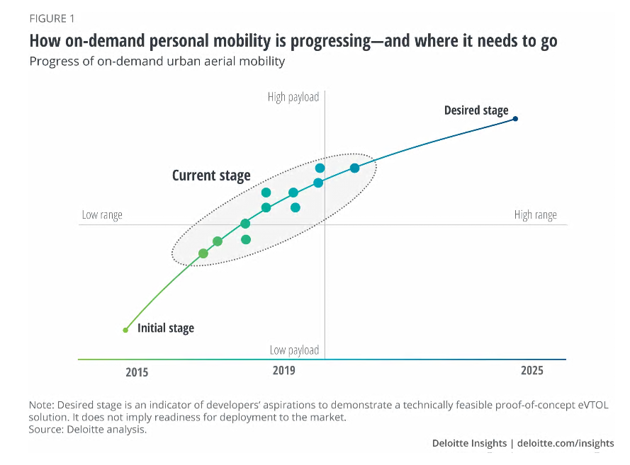 Technological barriers to the elevated future of mobility